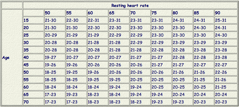 resting heart rate chart uk: Fitness formulae goring gap health walks